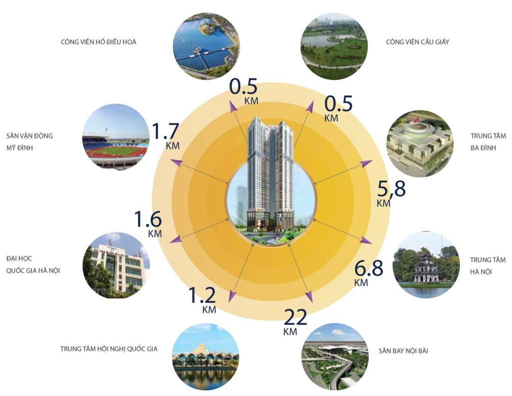 Liên kết vùng dự án Golden Park Tower