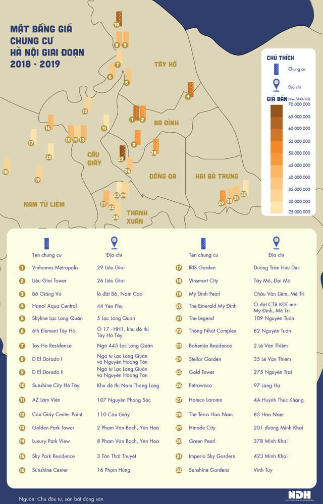 Mức giá phân bổ ở các dự án chung cư Hà Nội